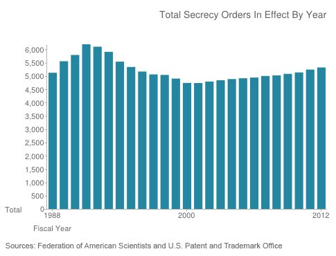 Secret Patents chart photo