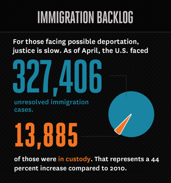 Immigration backlog graphic thumb photo
