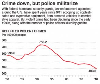 police militarization arming america graphic part 1 photo